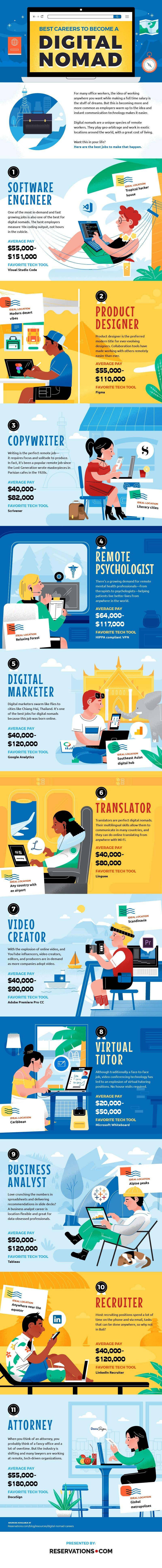 Nomadic Job Infographic