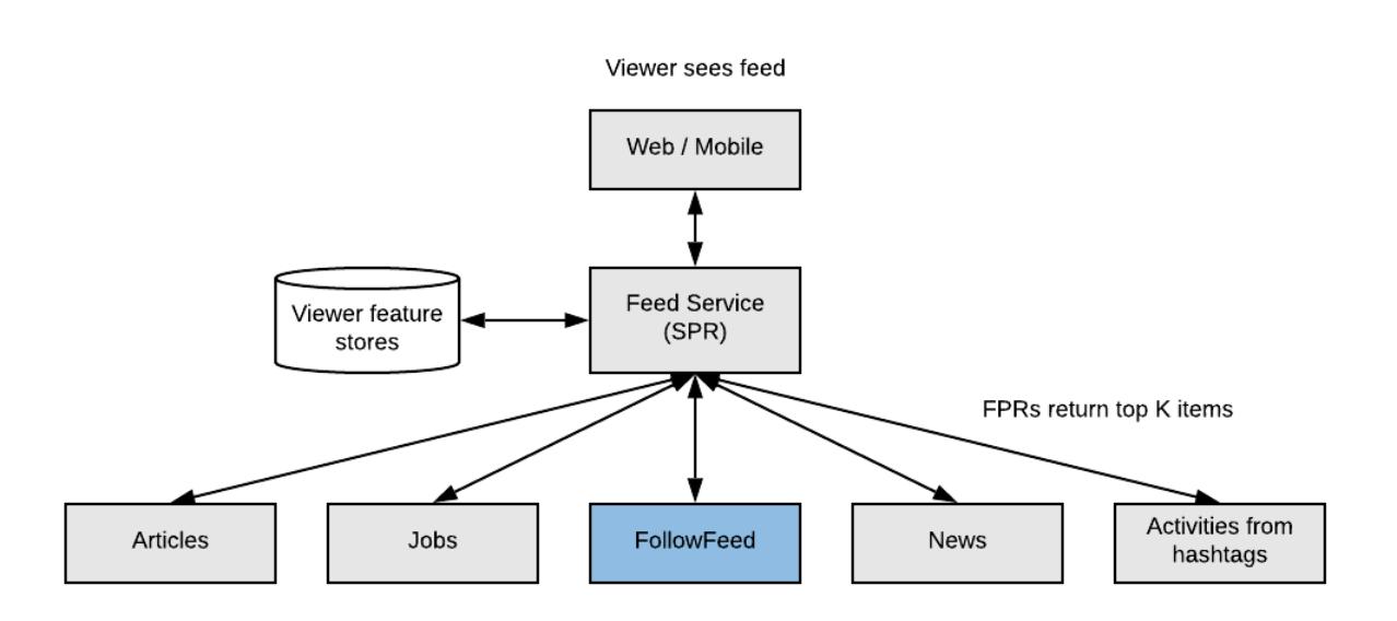 LinkedIn Feed Algorithm