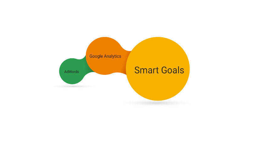 How to set up Google Analytics Smart Goals