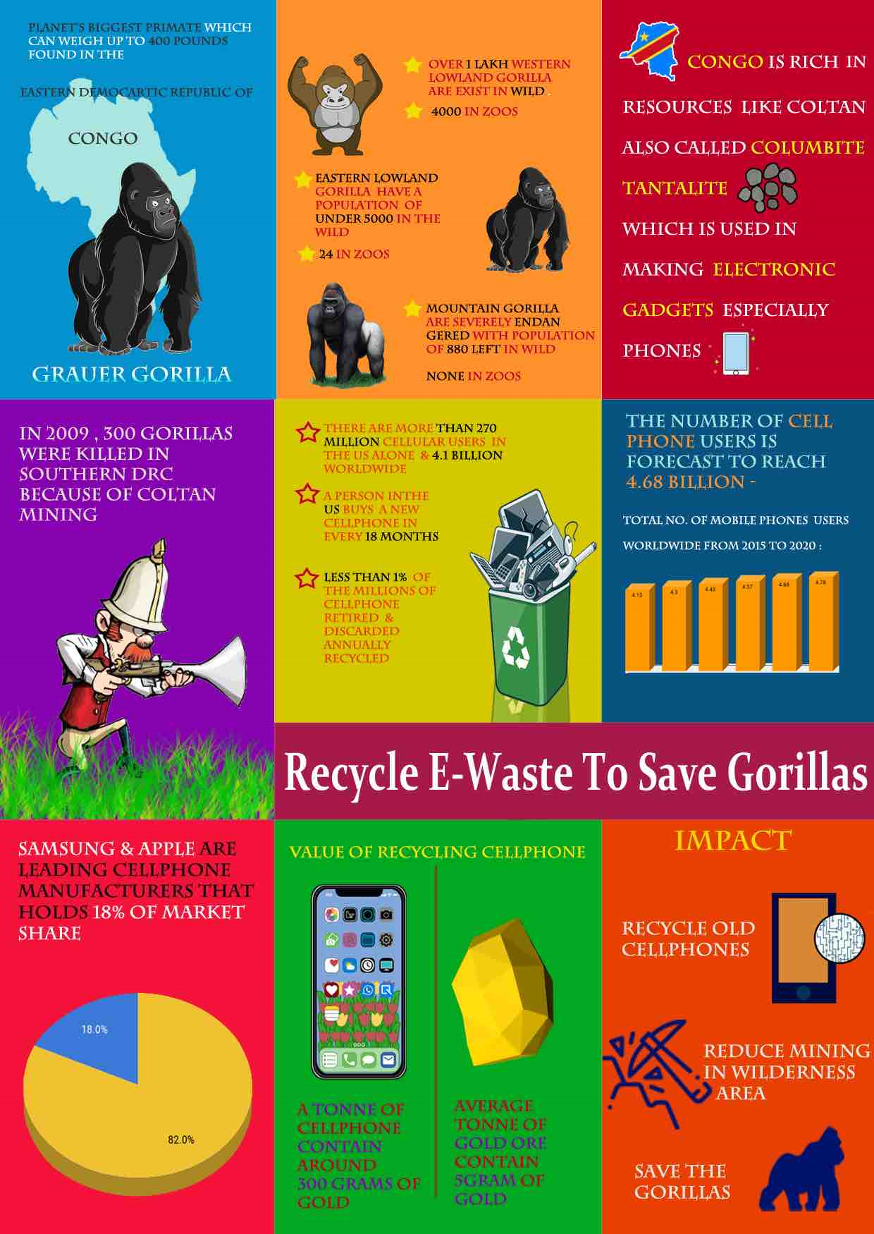 Save the gorillas by recycling e-waste
