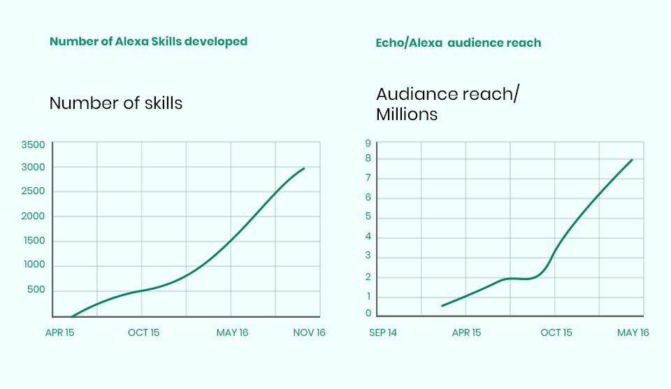 Alexa Audience reach