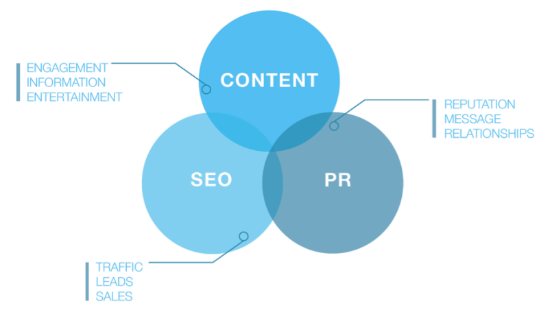 How to combine content, PR & SEO