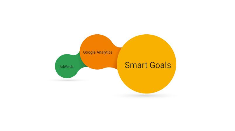 How to set up Google Analytics Smart Goals