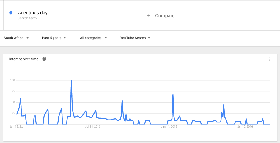 Youtube Valentines Day Search Trends South Africa