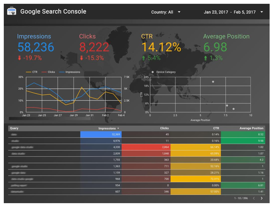 Data Studio with search console data