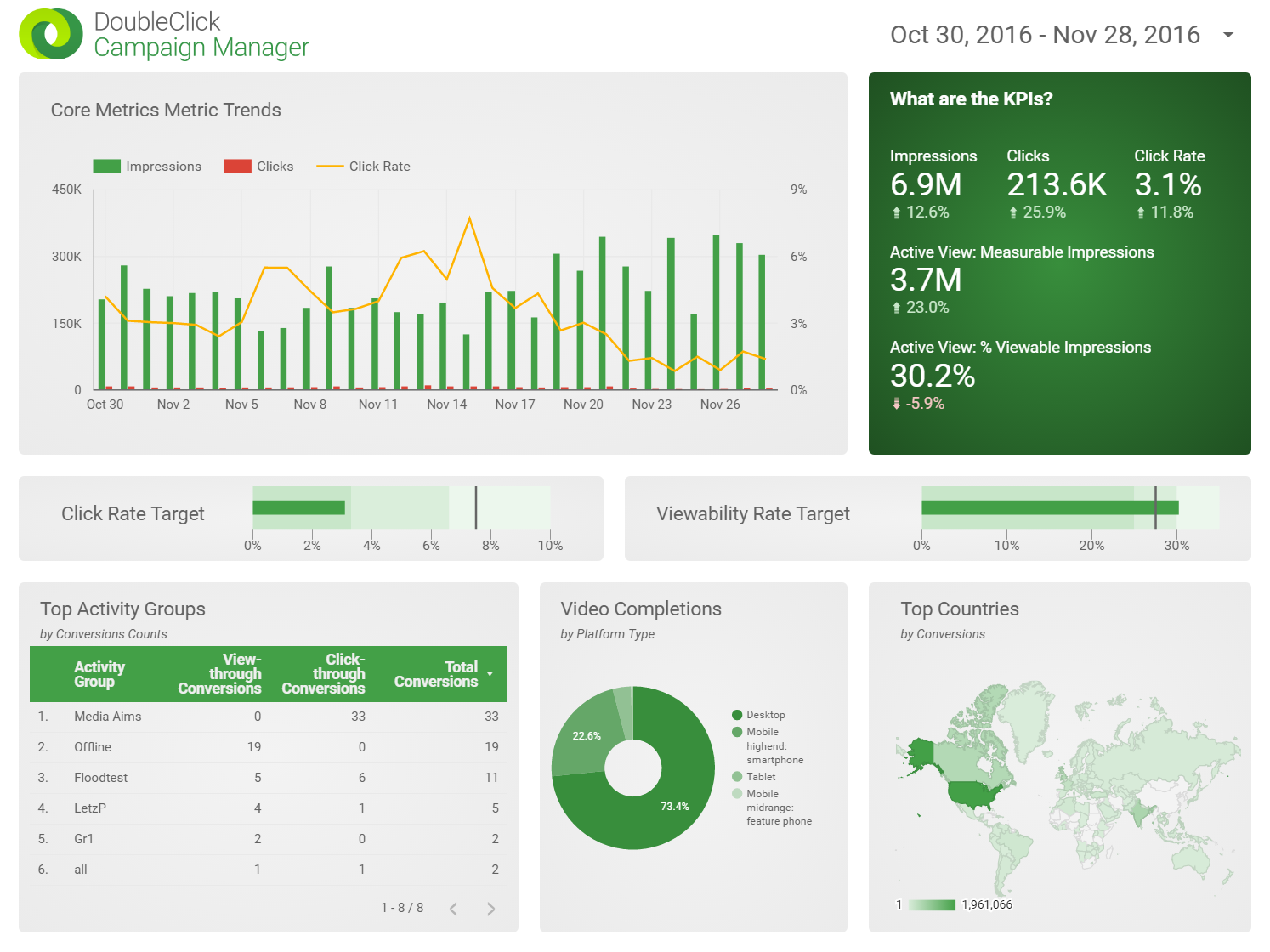 Double Click Manager Dashboard