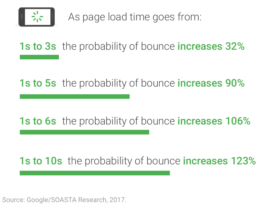 Mobile page load stats - google