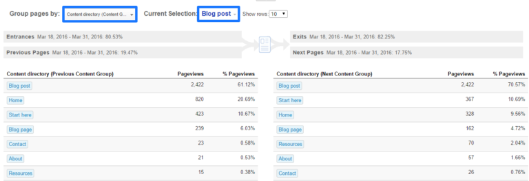 Navigation summary content groupings