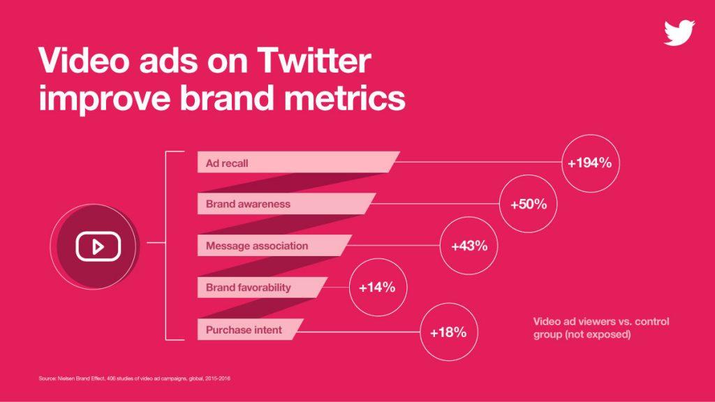 Twitter Brand Metrics