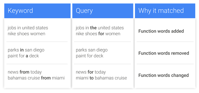 Google search variant table example