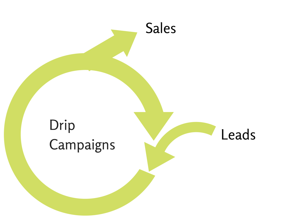 Drip campaign cycle
