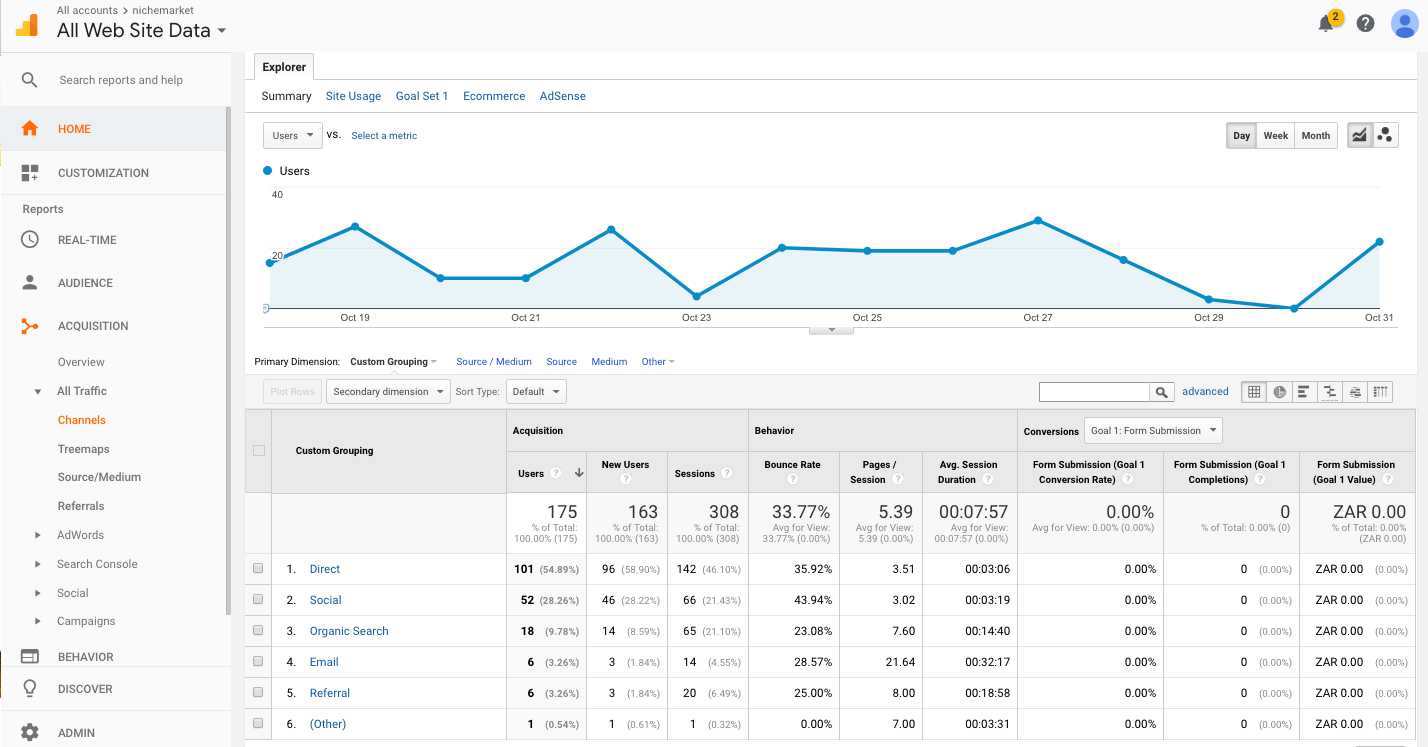 October 2016 Google analytics nichemarket